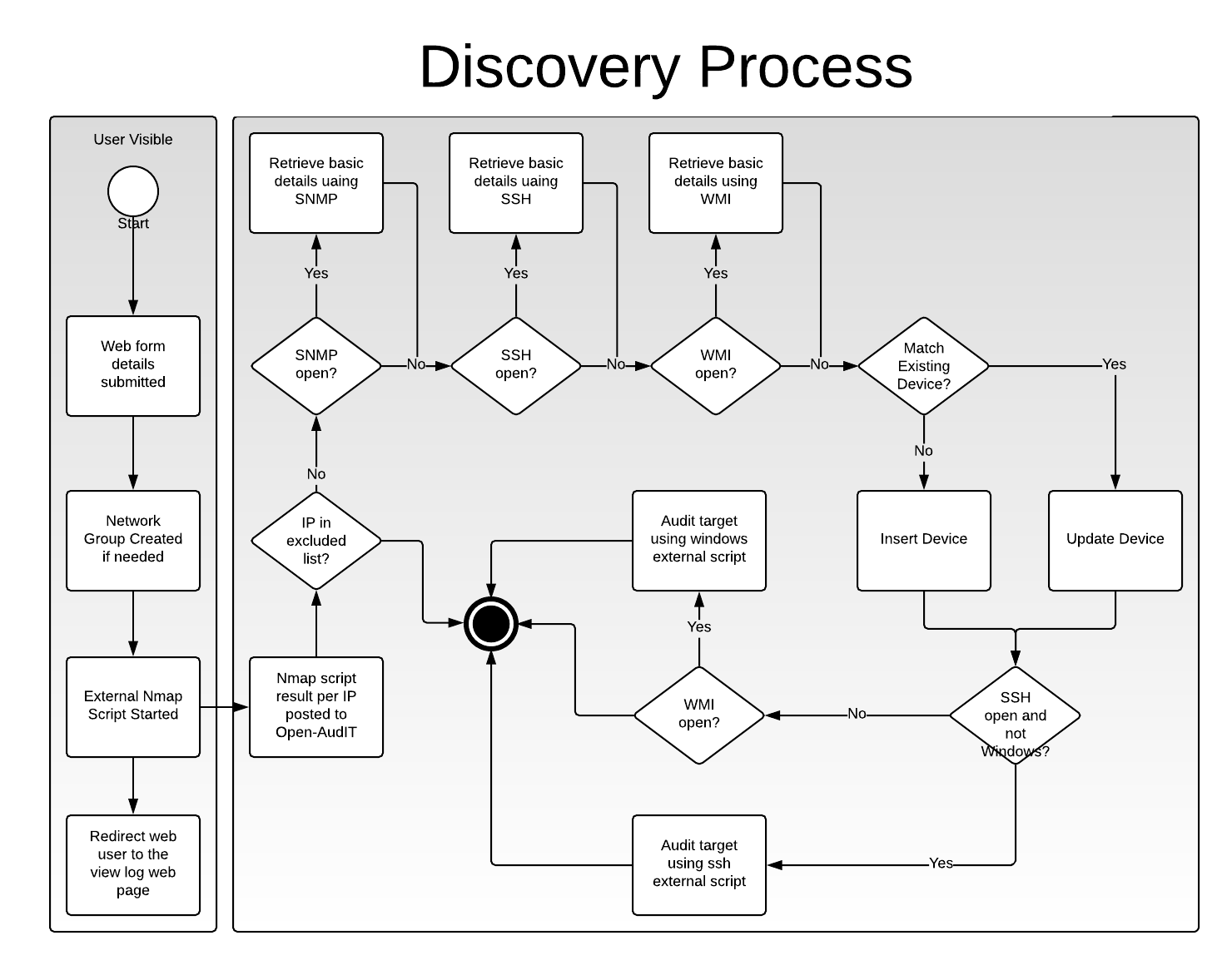 How to use Open-AudIT Discovery on a Subnet - Open-AudIT